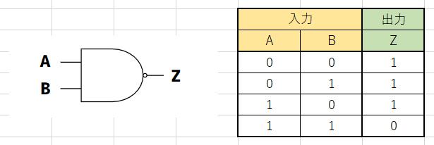 NAND回路図と真理値表