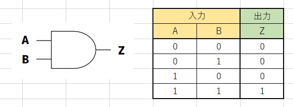 AND回路の図と真理値表