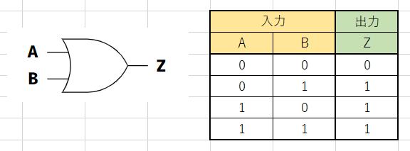 OR回路の図と真理値表