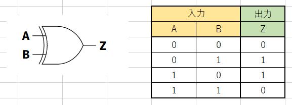XOR回路の図と真理値表