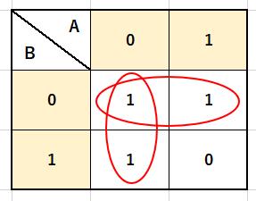2変数カルノー図の囲み