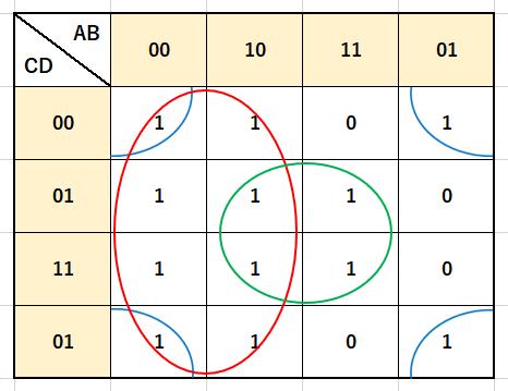 4変数カルノー図囲み