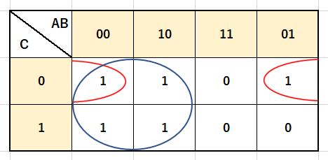 3変数カルノー図囲み
