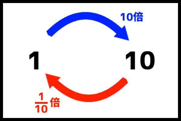 10進数の仕組み
