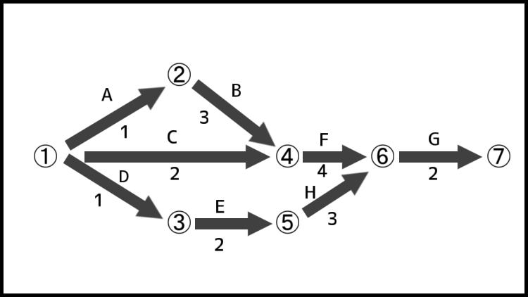 PERT図例