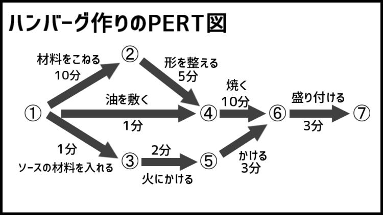 ハンバーグ作りのPERT図