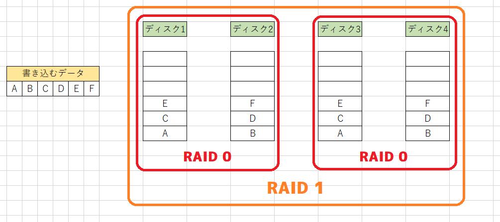 RAID 01の書き込み後の例