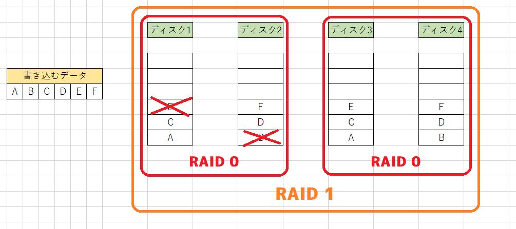 RAID 01の破損例1
