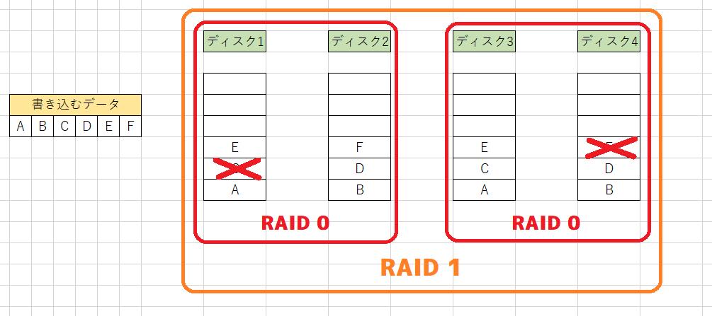 RAID 01の破損例2