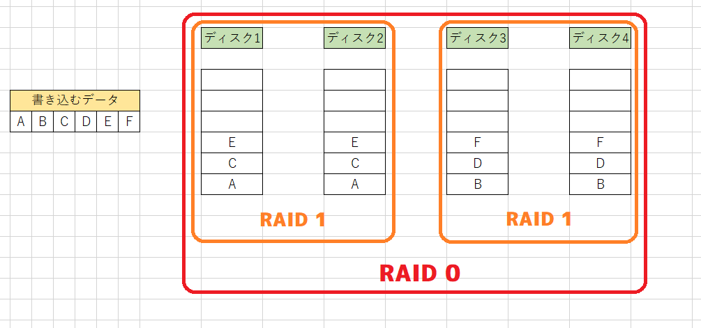 RAID 10の書き込み後の例