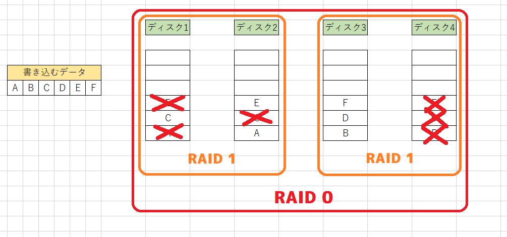 RAID 01の破損例