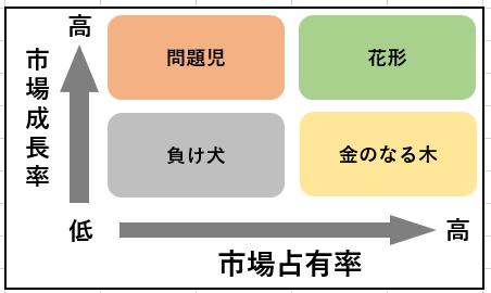 PPM分析図示