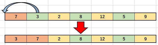 挿入ソートによる並べ替え1